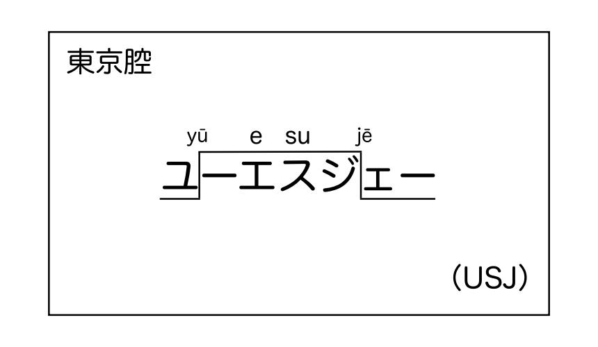 USJ發音圖示