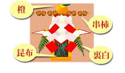 日本新年的傳統習俗食物及擺設中的鏡餅擺設含意示意圖