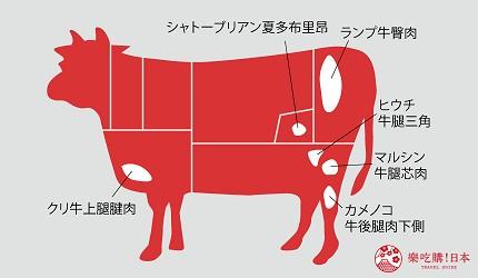 稀少部位的牛肉圖解