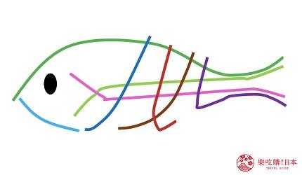 大阪自由行交通電車大阪地下鐵御堂筋線谷町線四橋線中央線千日前線堺筋線長堀鶴見綠地線今里筋線