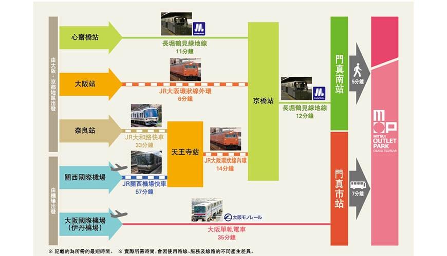 前往大阪市心斋桥可直达的超好逛「MITSUI OUTLET PARK 大阪鹤见」的交通方便