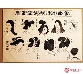 京都的西陣地區一間以江戶時代為主題,從裝潢到設備都花心思放入懷舊元素,帶住客穿越時空,回到時代劇中常見的日本古代盛世的特色旅宿——「長屋STAY京都西陣路地」內的特色房間髮結之間內掛著江戶時代女性的髮型圖鑑