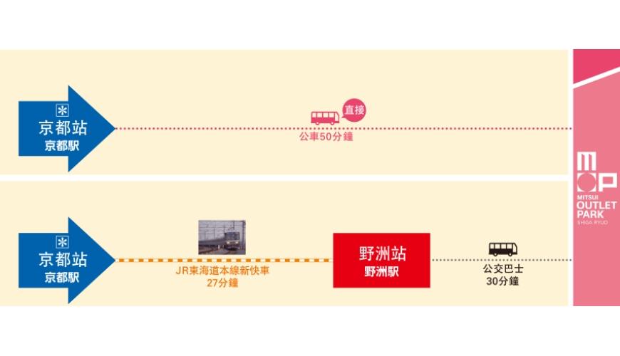 關西京都近郊最大級「三井 OUTLET PARK 滋賀龍王」交通方式電車圖