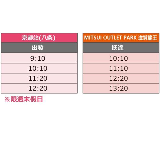 关西京都近郊最大级「三井 OUTLET PARK 滋贺龙王」交通方式京都车站出发运行时间