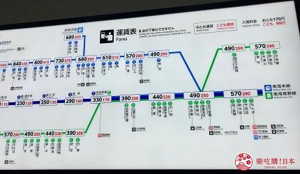 關西自由行必去推薦推介大阪難波和泉市交通工具之一的南海高野線路線圖